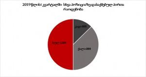 სტატისტიკა2